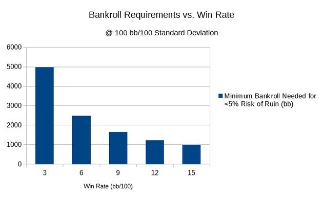 6086a104-acae-11e9-b079-6e4a71d27d8a.Bankroll+Requirements+vs+Win+Rate.png